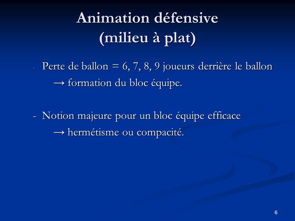 6 Animation défensive (milieu à plat) - Perte de ballon = 6, 7, 8, 9 joueurs derrière le ballon formation du bloc équipe. formation du bloc équipe. -
