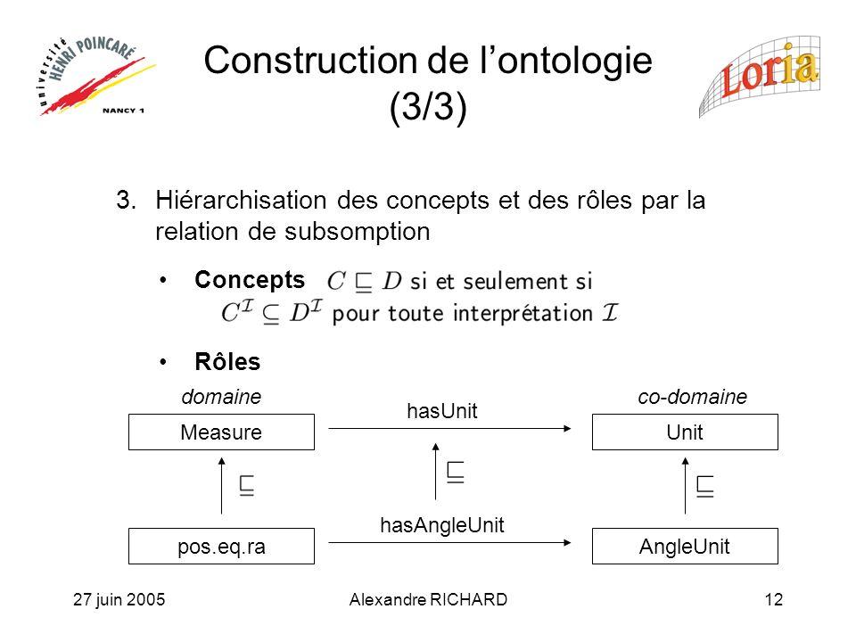 27 juin 2005Alexandre RICHARD12 3.Hiérarchisation des concepts et des rôles par la relation de subsomption Concepts Rôles Construction de lontologie (3/3) MeasureUnit hasUnit pos.eq.raAngleUnit hasAngleUnit co-domainedomaine