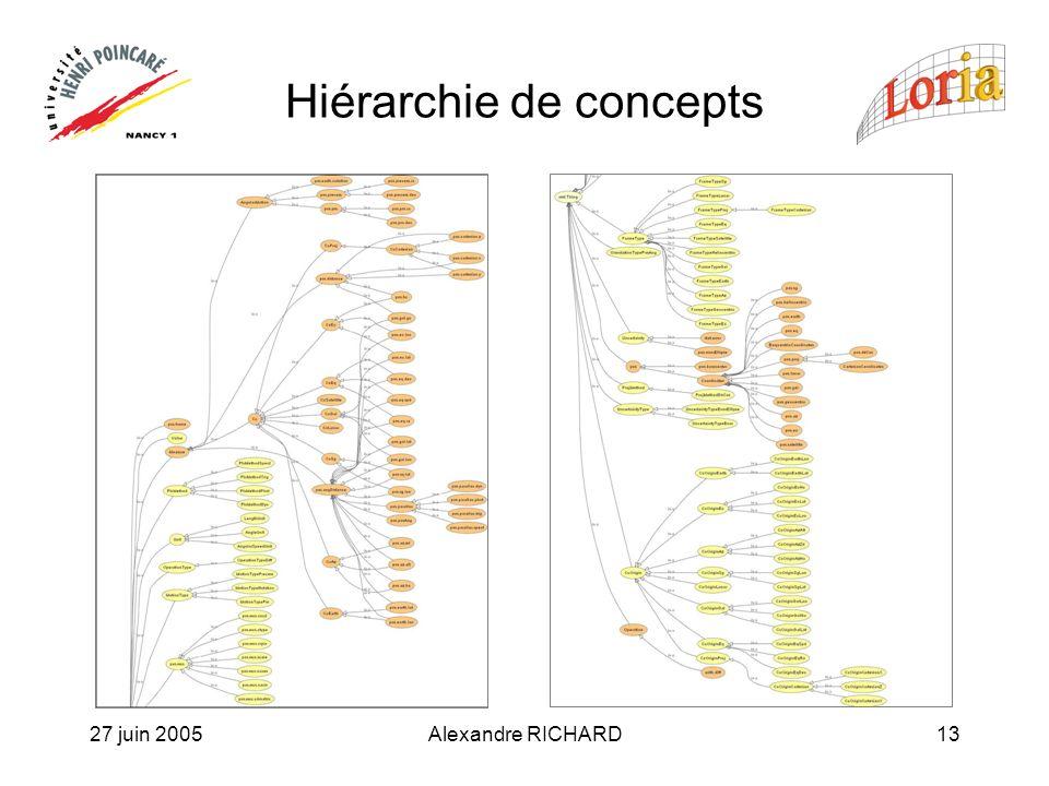 27 juin 2005Alexandre RICHARD13 Hiérarchie de concepts
