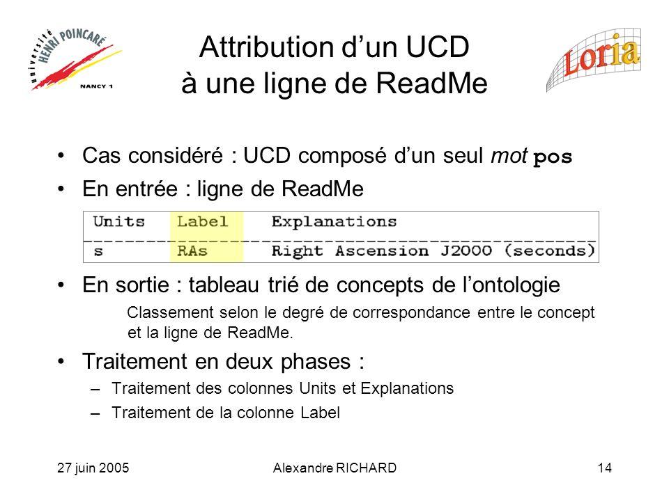 27 juin 2005Alexandre RICHARD14 Attribution dun UCD à une ligne de ReadMe Cas considéré : UCD composé dun seul mot pos En entrée : ligne de ReadMe En sortie : tableau trié de concepts de lontologie Classement selon le degré de correspondance entre le concept et la ligne de ReadMe.
