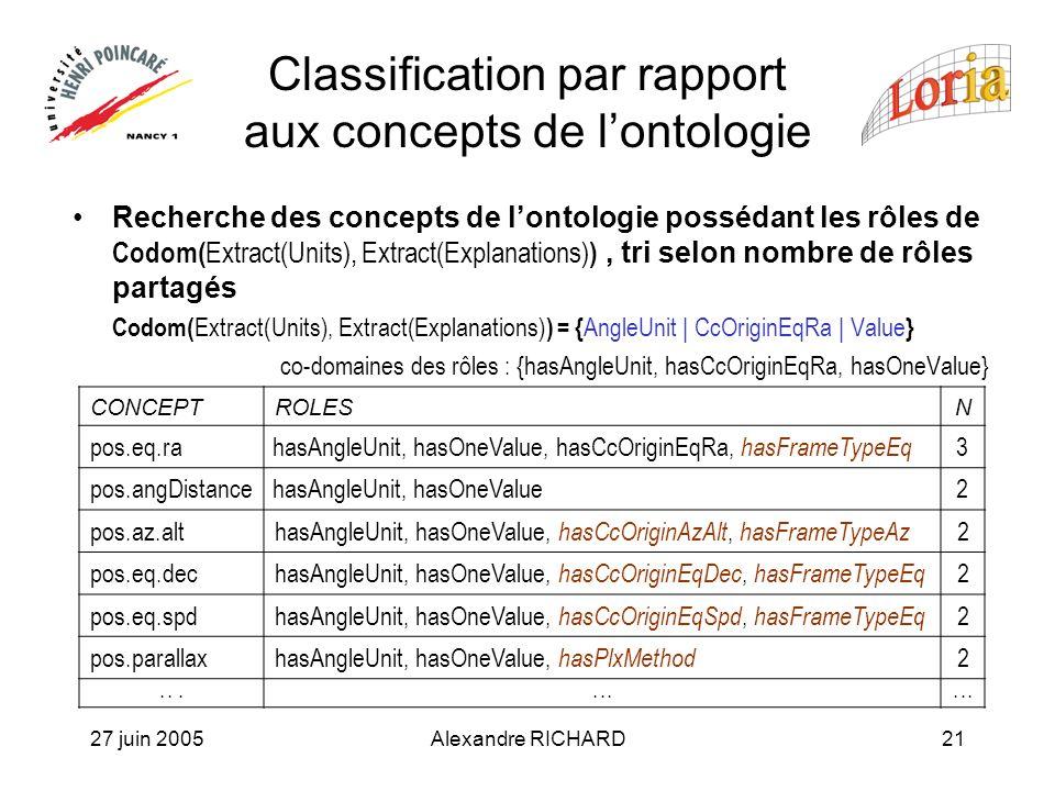 27 juin 2005Alexandre RICHARD21 Classification par rapport aux concepts de lontologie Recherche des concepts de lontologie possédant les rôles de Codom( Extract(Units), Extract(Explanations) ), tri selon nombre de rôles partagés Codom( Extract(Units), Extract(Explanations) ) = { AngleUnit | CcOriginEqRa | Value } co-domaines des rôles : {hasAngleUnit, hasCcOriginEqRa, hasOneValue} CONCEPTROLESN pos.eq.rahasAngleUnit, hasOneValue, hasCcOriginEqRa, hasFrameTypeEq 3 pos.angDistancehasAngleUnit, hasOneValue2 pos.az.althasAngleUnit, hasOneValue, hasCcOriginAzAlt, hasFrameTypeAz 2 pos.eq.dechasAngleUnit, hasOneValue, hasCcOriginEqDec, hasFrameTypeEq 2 pos.eq.spdhasAngleUnit, hasOneValue, hasCcOriginEqSpd, hasFrameTypeEq 2 pos.parallaxhasAngleUnit, hasOneValue, hasPlxMethod 2...
