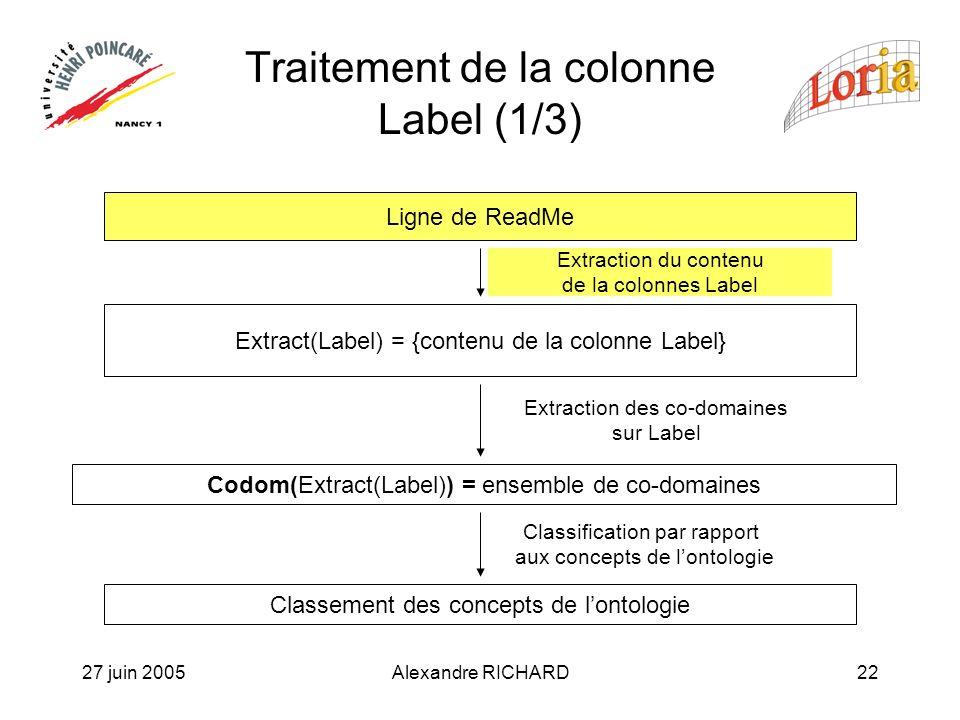 27 juin 2005Alexandre RICHARD22 Traitement de la colonne Label (1/3) Ligne de ReadMe Extract(Label) = {contenu de la colonne Label} Classement des concepts de lontologie Extraction du contenu de la colonnes Label Extraction des co-domaines sur Label Codom(Extract(Label)) = ensemble de co-domaines Classification par rapport aux concepts de lontologie