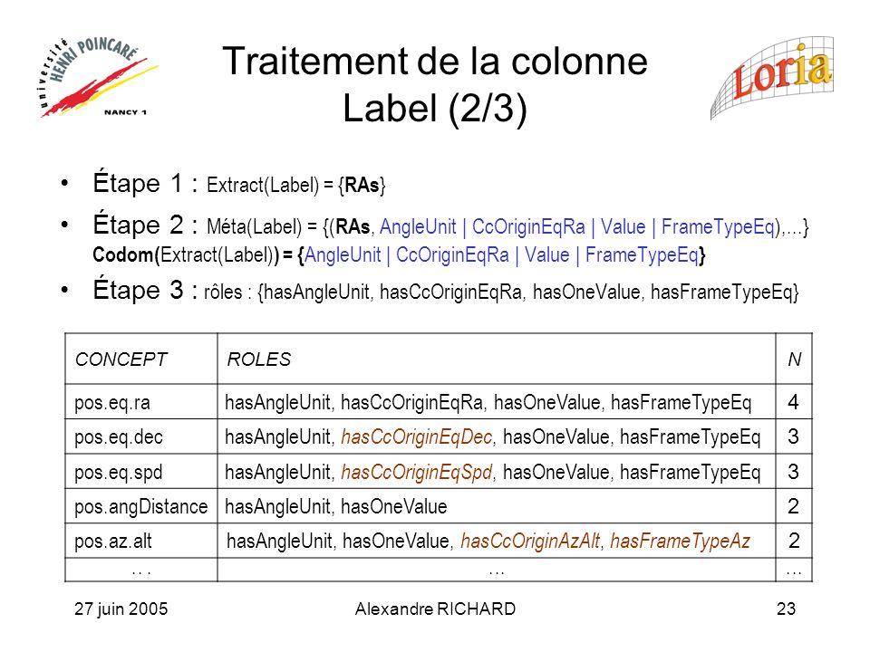 27 juin 2005Alexandre RICHARD23 Traitement de la colonne Label (2/3) Étape 1 : Extract(Label) = { RAs } Étape 2 : Méta(Label) = {( RAs, AngleUnit | CcOriginEqRa | Value | FrameTypeEq),...} Codom( Extract(Label) ) = { AngleUnit | CcOriginEqRa | Value | FrameTypeEq } Étape 3 : rôles : {hasAngleUnit, hasCcOriginEqRa, hasOneValue, hasFrameTypeEq} CONCEPTROLESN pos.eq.rahasAngleUnit, hasCcOriginEqRa, hasOneValue, hasFrameTypeEq 4 pos.eq.dechasAngleUnit, hasCcOriginEqDec, hasOneValue, hasFrameTypeEq 3 pos.eq.spdhasAngleUnit, hasCcOriginEqSpd, hasOneValue, hasFrameTypeEq 3 pos.angDistancehasAngleUnit, hasOneValue 2 pos.az.althasAngleUnit, hasOneValue, hasCcOriginAzAlt, hasFrameTypeAz 2...