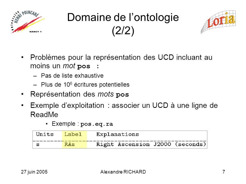 27 juin 2005Alexandre RICHARD7 Domaine de lontologie (2/2) Problèmes pour la représentation des UCD incluant au moins un mot pos : –Pas de liste exhaustive –Plus de 10 6 écritures potentielles Représentation des mots pos Exemple dexploitation : associer un UCD à une ligne de ReadMe Exemple : pos.eq.ra