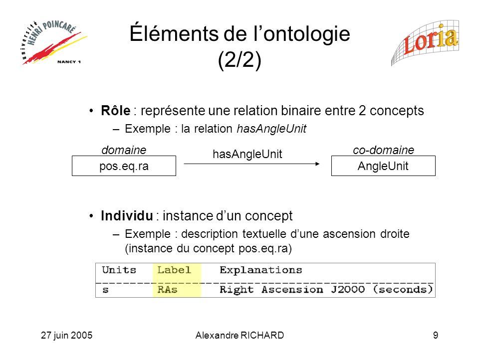 27 juin 2005Alexandre RICHARD9 Éléments de lontologie (2/2) Rôle : représente une relation binaire entre 2 concepts –Exemple : la relation hasAngleUnit Individu : instance dun concept –Exemple : description textuelle dune ascension droite (instance du concept pos.eq.ra) pos.eq.raAngleUnit hasAngleUnit domaineco-domaine
