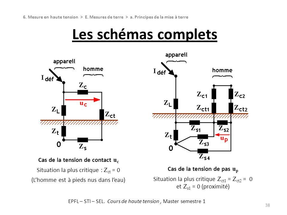 Les schémas complets 38 6. Mesure en haute tension > E. Mesures de terre > a. Principes de la mise à terre Cas de la tension de pas u p Situation la p