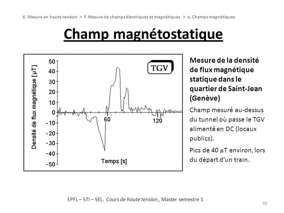 Champ magnétostatique 48 6. Mesure en haute tension > F. Mesure de champs électriques et magnétiques > a. Champs magnétiques Mesure de la densité de f