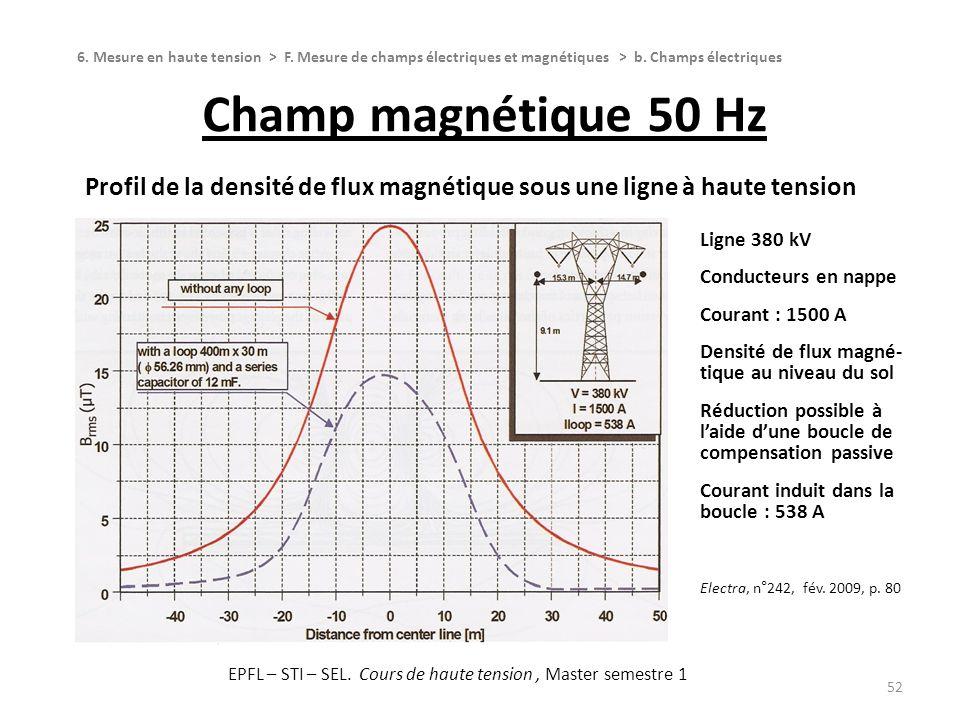 Champ magnétique 50 Hz 52 Profil de la densité de flux magnétique sous une ligne à haute tension 6. Mesure en haute tension > F. Mesure de champs élec