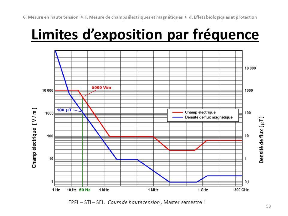 Limites dexposition par fréquence 58 6. Mesure en haute tension > F. Mesure de champs électriques et magnétiques > d. Effets biologiques et protection