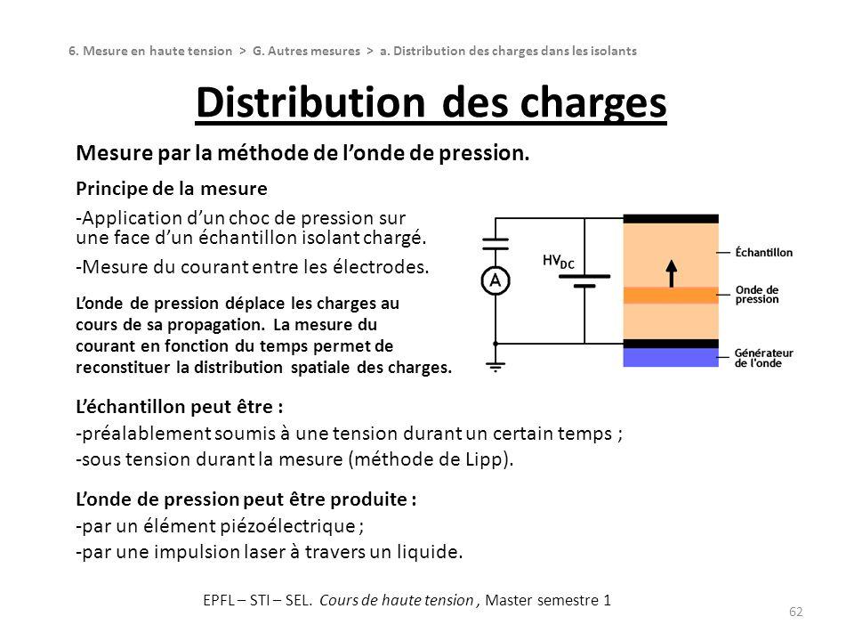 Distribution des charges 62 Mesure par la méthode de londe de pression. Principe de la mesure Application dun choc de pression sur une face dun échant