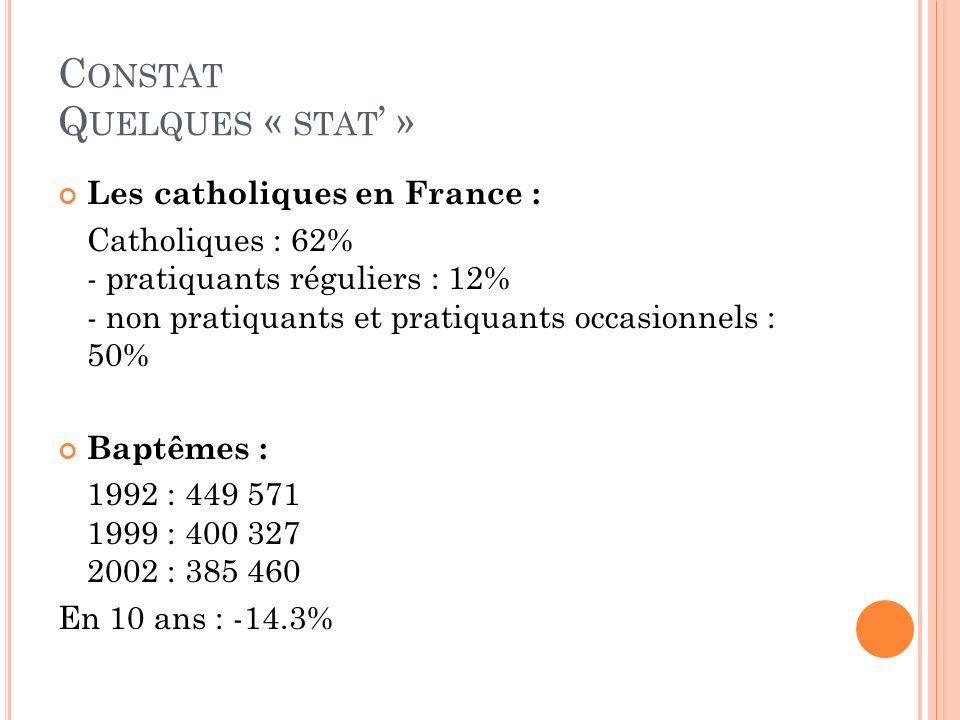 C ONSTAT Q UELQUES « STAT » Les catholiques en France : Catholiques : 62% - pratiquants réguliers : 12% - non pratiquants et pratiquants occasionnels