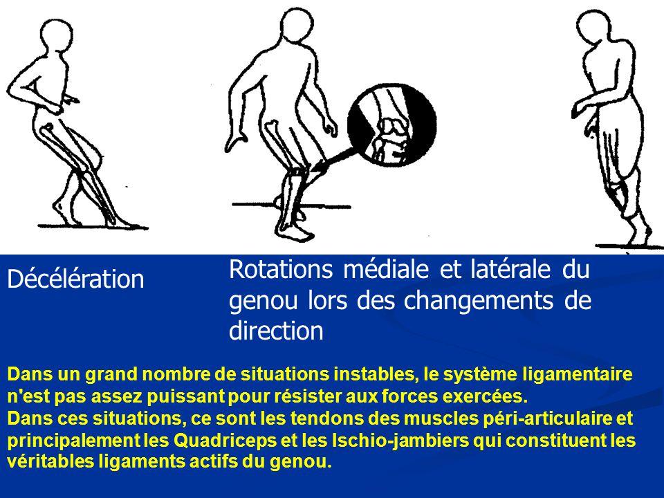 Dans un grand nombre de situations instables, le système ligamentaire n est pas assez puissant pour résister aux forces exercées.