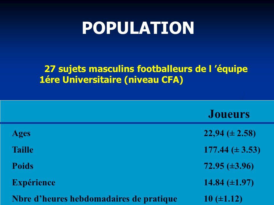 POPULATION 27 sujets masculins footballeurs de l équipe 1ére Universitaire (niveau CFA) Joueurs Ages22,94 (± 2.58) Taille177.44 (± 3.53) Poids72.95 (±3.96) Expérience14.84 (±1.97) Nbre dheures hebdomadaires de pratique 10 (±1.12)