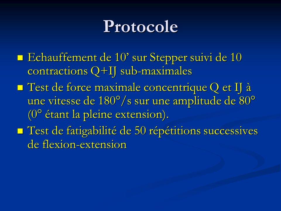 Protocole Echauffement de 10 sur Stepper suivi de 10 contractions Q+IJ sub-maximales Echauffement de 10 sur Stepper suivi de 10 contractions Q+IJ sub-maximales Test de force maximale concentrique Q et IJ à une vitesse de 180°/s sur une amplitude de 80° (0° étant la pleine extension).