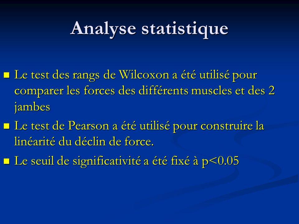 Analyse statistique Le test des rangs de Wilcoxon a été utilisé pour comparer les forces des différents muscles et des 2 jambes Le test des rangs de Wilcoxon a été utilisé pour comparer les forces des différents muscles et des 2 jambes Le test de Pearson a été utilisé pour construire la linéarité du déclin de force.