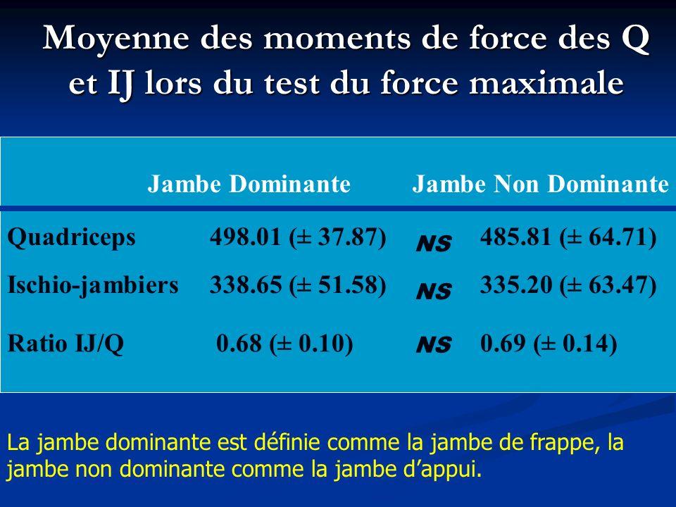 Moyenne des moments de force des Q et IJ lors du test du force maximale Jambe DominanteJambe Non Dominante Quadriceps498.01 (± 37.87)485.81 (± 64.71) Ischio-jambiers338.65 (± 51.58)335.20 (± 63.47) Ratio IJ/Q 0.68 (± 0.10)0.69 (± 0.14) NS La jambe dominante est définie comme la jambe de frappe, la jambe non dominante comme la jambe dappui.