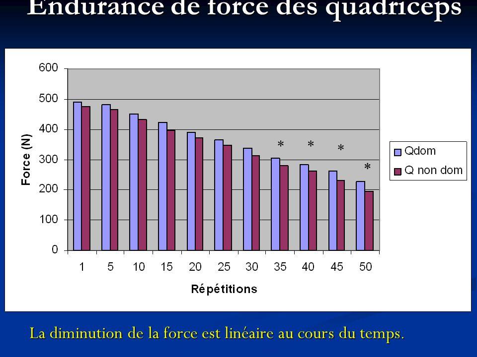 Endurance de force des quadriceps * * ** La diminution de la force est linéaire au cours du temps.
