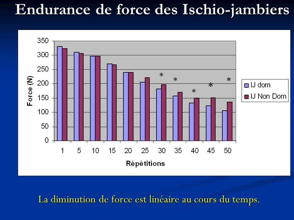 Endurance de force des Ischio-jambiers * * * * * La diminution de force est linéaire au cours du temps.