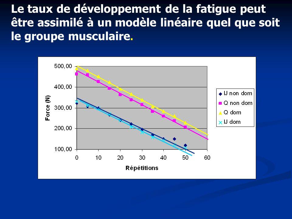 Le taux de développement de la fatigue peut être assimilé à un modèle linéaire quel que soit le groupe musculaire.