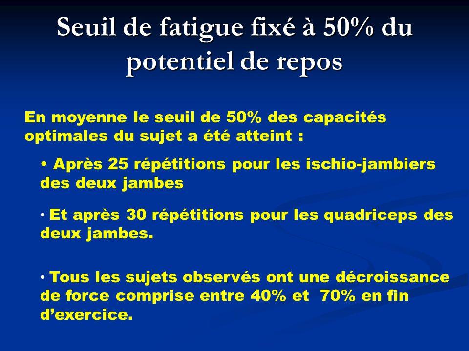 Seuil de fatigue fixé à 50% du potentiel de repos Tous les sujets observés ont une décroissance de force comprise entre 40% et 70% en fin dexercice.