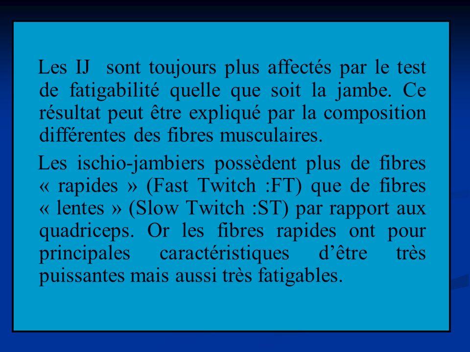 Les IJ sont toujours plus affectés par le test de fatigabilité quelle que soit la jambe.