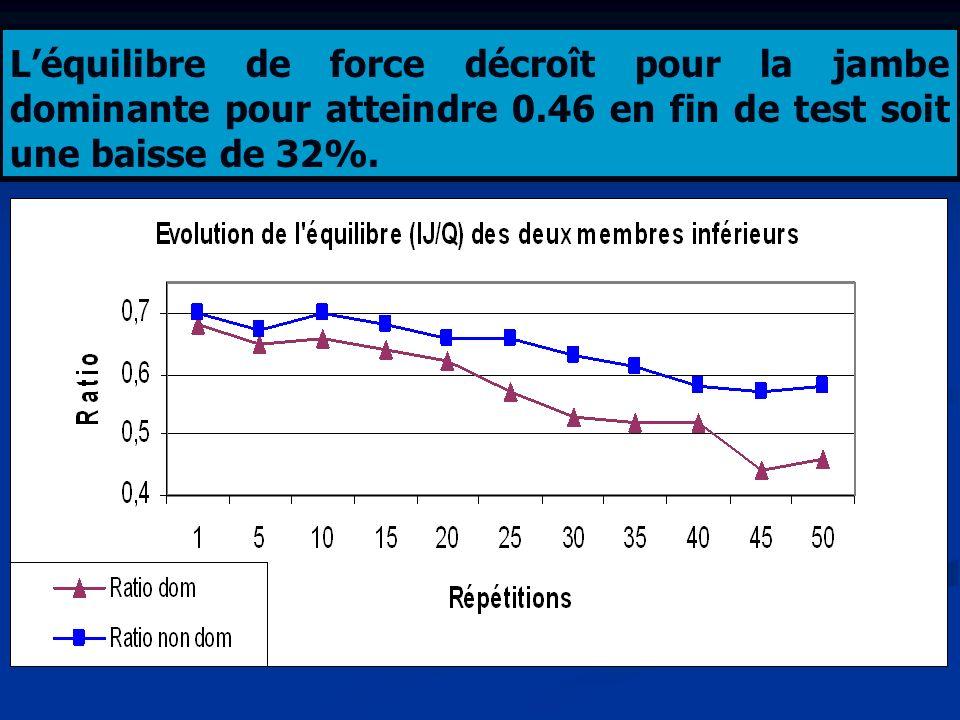 Léquilibre de force décroît pour la jambe dominante pour atteindre 0.46 en fin de test soit une baisse de 32%.