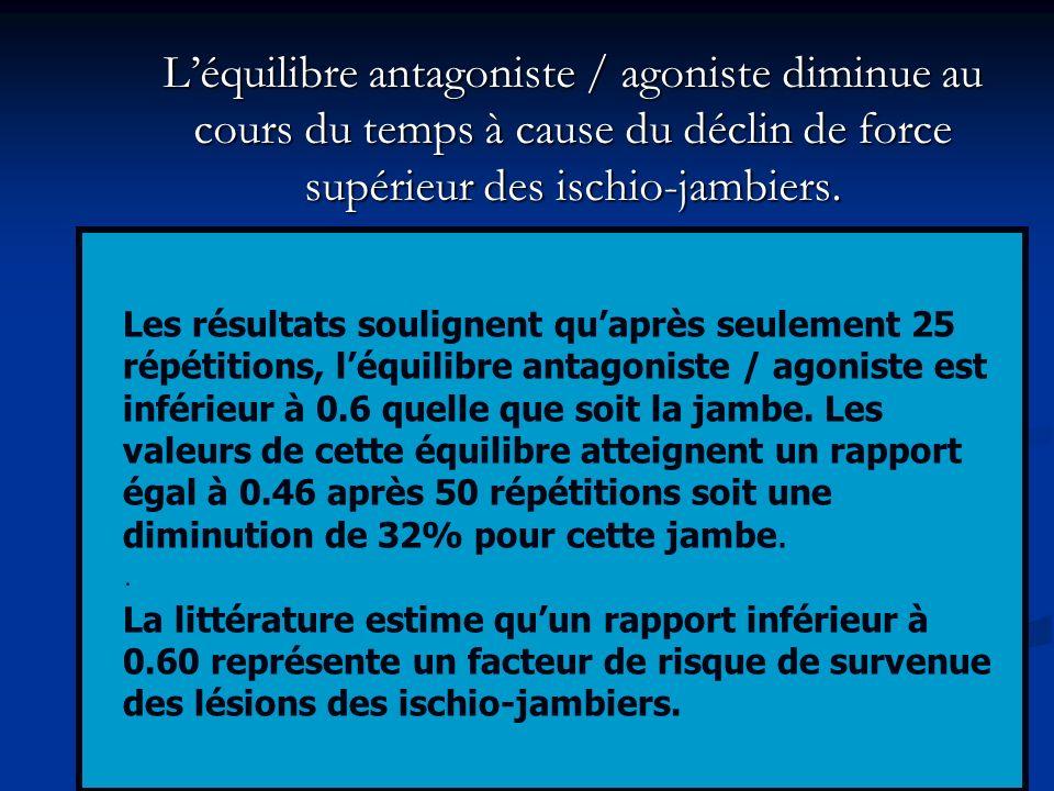 Léquilibre antagoniste / agoniste diminue au cours du temps à cause du déclin de force supérieur des ischio-jambiers.