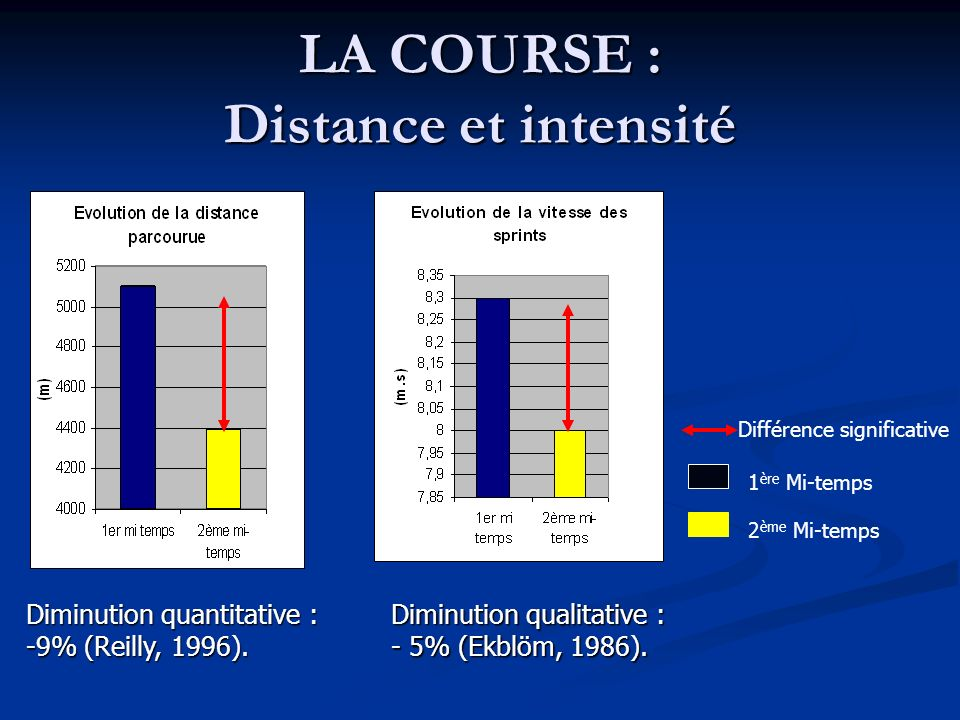 LA COURSE : Distance et intensité Diminution quantitative : -9% (Reilly, 1996).
