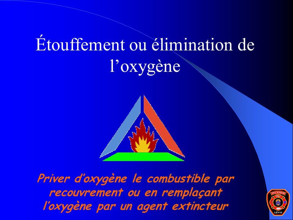 Étouffement ou élimination de loxygène Priver doxygène le combustible par recouvrement ou en remplaçant loxygène par un agent extincteur