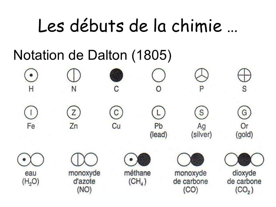 Les débuts de la chimie … Notation de Dalton (1805)