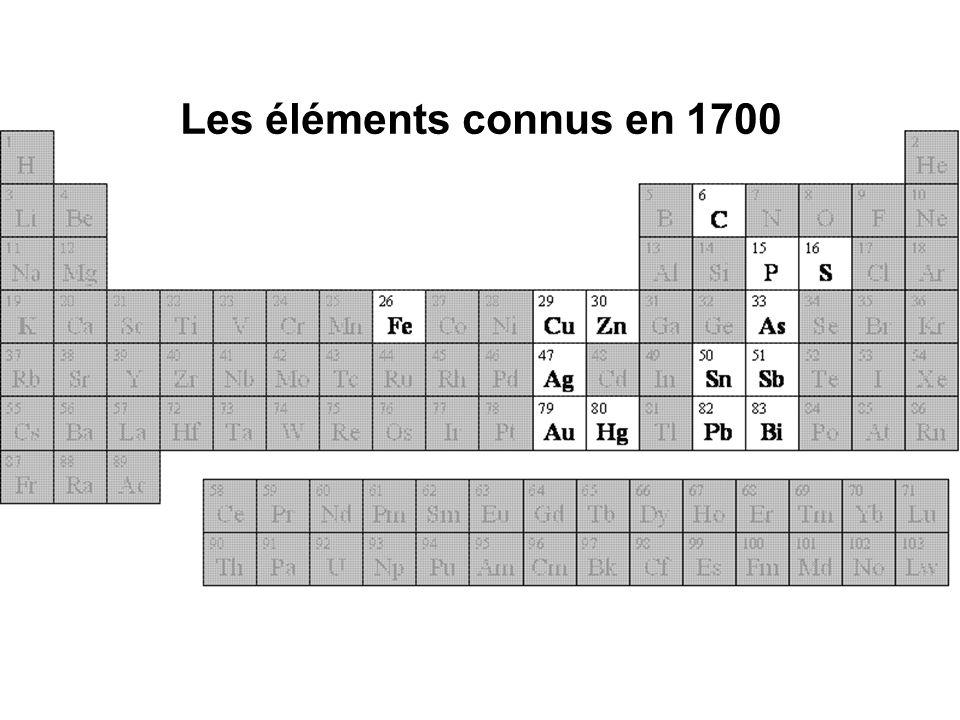 Vers 1800, langlais John Dalton affirme : 1) les éléments sont constitués datomes qui ne peuvent être ni créés, ni détruits; 2) les atomes dun élément sont identiques; 3) les atomes déléments différents ont des masses différentes; 4) lors des réactions chimiques les atomes ne subissent aucune modification, mais modifient leurs associations; 5) une molécule est formée datomes associés dans des proportions simples et fixes;
