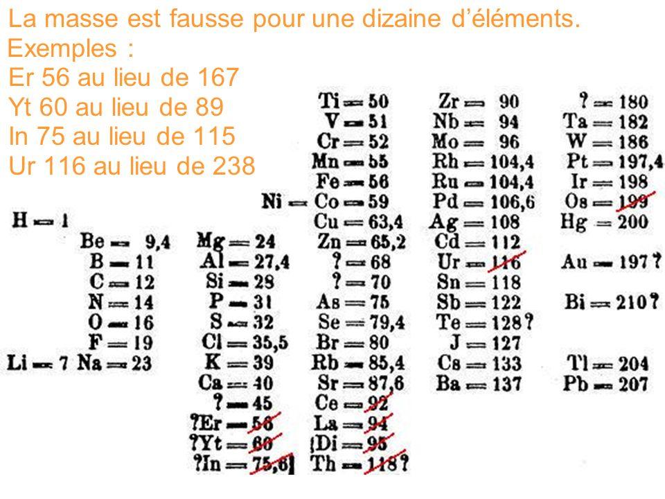 La masse est fausse pour une dizaine déléments. Exemples : Er 56 au lieu de 167 Yt 60 au lieu de 89 In 75 au lieu de 115 Ur 116 au lieu de 238