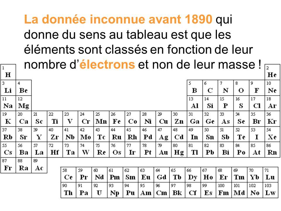 La donnée inconnue avant 1890 qui donne du sens au tableau est que les éléments sont classés en fonction de leur nombre délectrons et non de leur mass