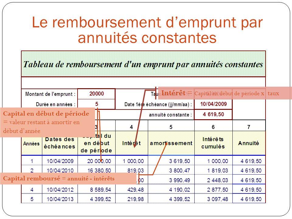 Capital en début de période = valeur restant à amortir en début dannée Intérêt = Capital en début de période x taux Capital remboursé = annuité - intérêts Le remboursement demprunt par annuités constantes