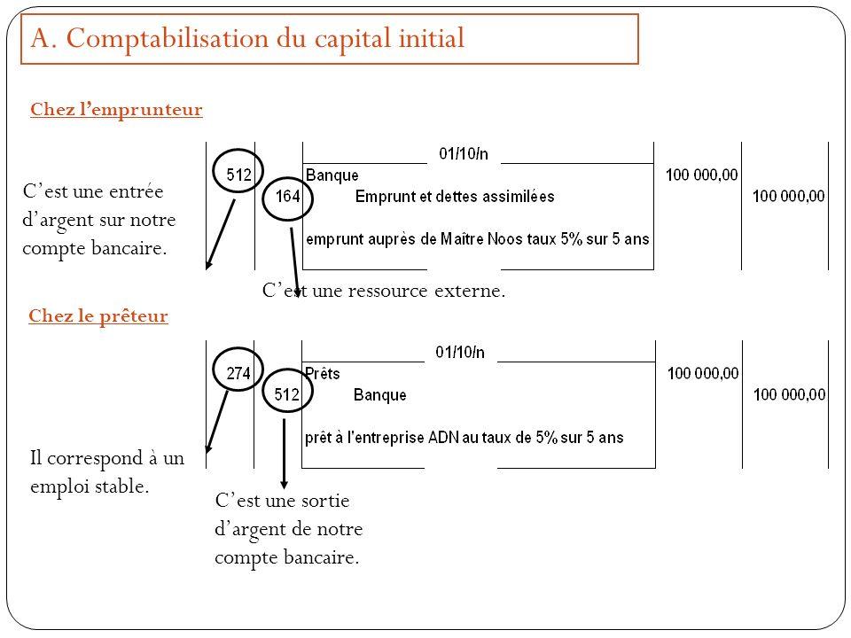 A. Comptabilisation du capital initial Chez lemprunteur Cest une entrée dargent sur notre compte bancaire. Chez le prêteur Il correspond à un emploi s