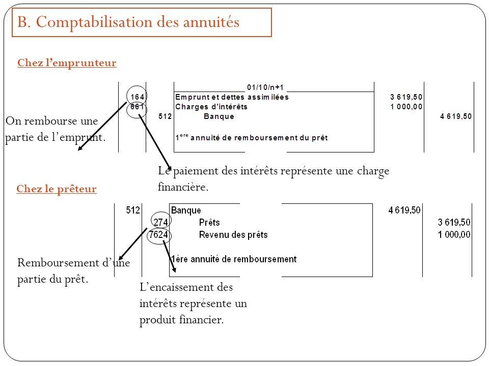 B.Comptabilisation des annuités Chez lemprunteur On rembourse une partie de lemprunt.
