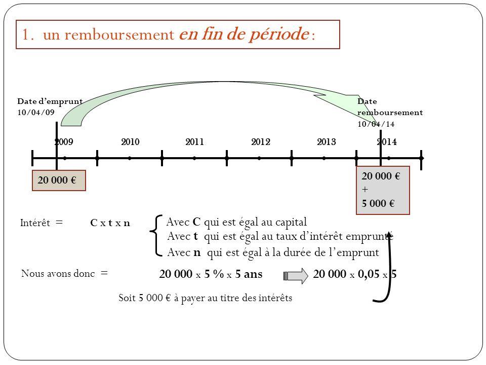 1. un remboursement en fin de période : 2009 2010 2011201220132014 Date demprunt 10/04/09 Date remboursement 10/04/14 20 000 Intérêt = C x t x n Avec