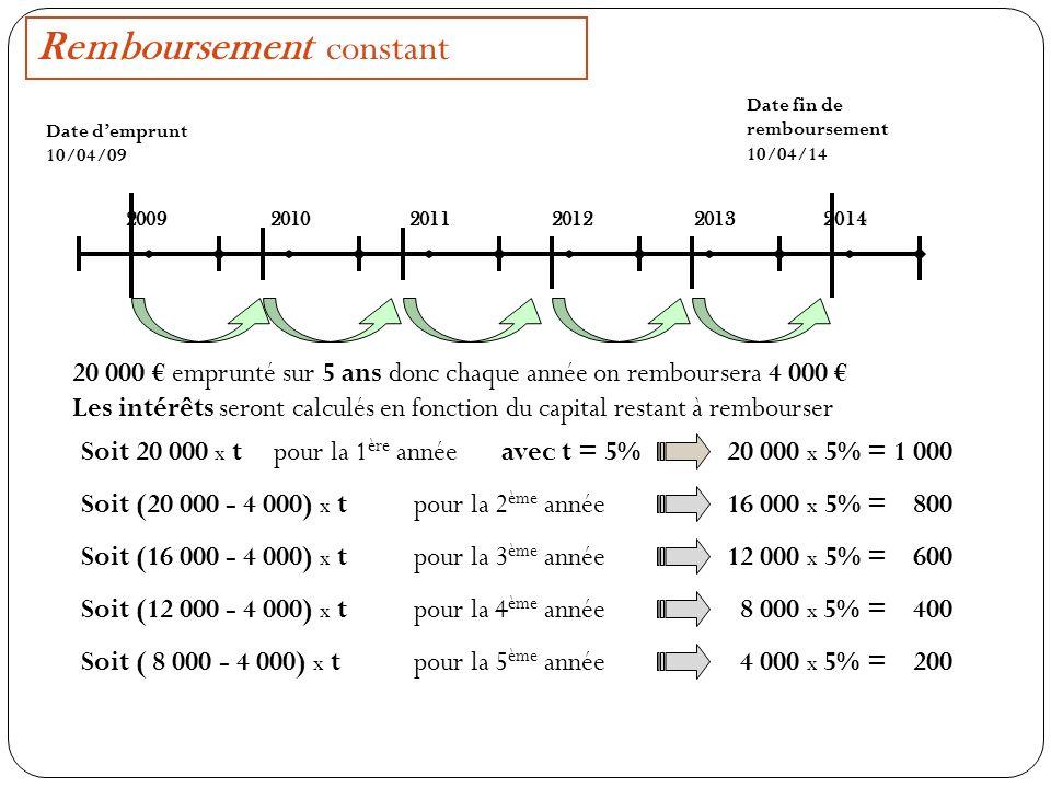 Remboursement constant 2009 2010201120122013 2014 Date demprunt 10/04/09 Date fin de remboursement 10/04/14 20 000 emprunté sur 5 ans donc chaque année on remboursera 4 000 Les intérêts seront calculés en fonction du capital restant à rembourser Soit 20 000 x tavec t = 5% 20 000 x 5% = 1 000 pour la 1 ère année Soit (20 000 - 4 000) x t 16 000 x 5% = 800 pour la 2 ème année Soit (16 000 - 4 000) x t 12 000 x 5% = 600 pour la 3 ème année Soit (12 000 - 4 000) x t 8 000 x 5% = 400 pour la 4 ème année Soit ( 8 000 - 4 000) x t 4 000 x 5% = 200 pour la 5 ème année