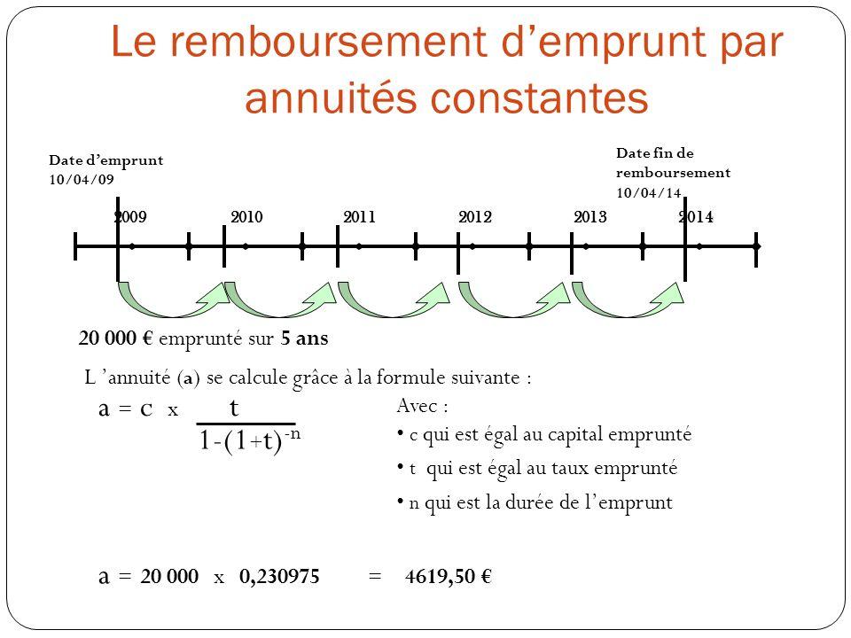 2009 20102011201220132014 Date demprunt 10/04/09 Date fin de remboursement 10/04/14 20 000 emprunté sur 5 ans L annuité ( a ) se calcule grâce à la formule suivante : a = c x t 1-(1 + t) -n Avec : c qui est égal au capital emprunté t qui est égal au taux emprunté n qui est la durée de lemprunt a = 20 000 x 0,230975 = 4619,50 Le remboursement demprunt par annuités constantes