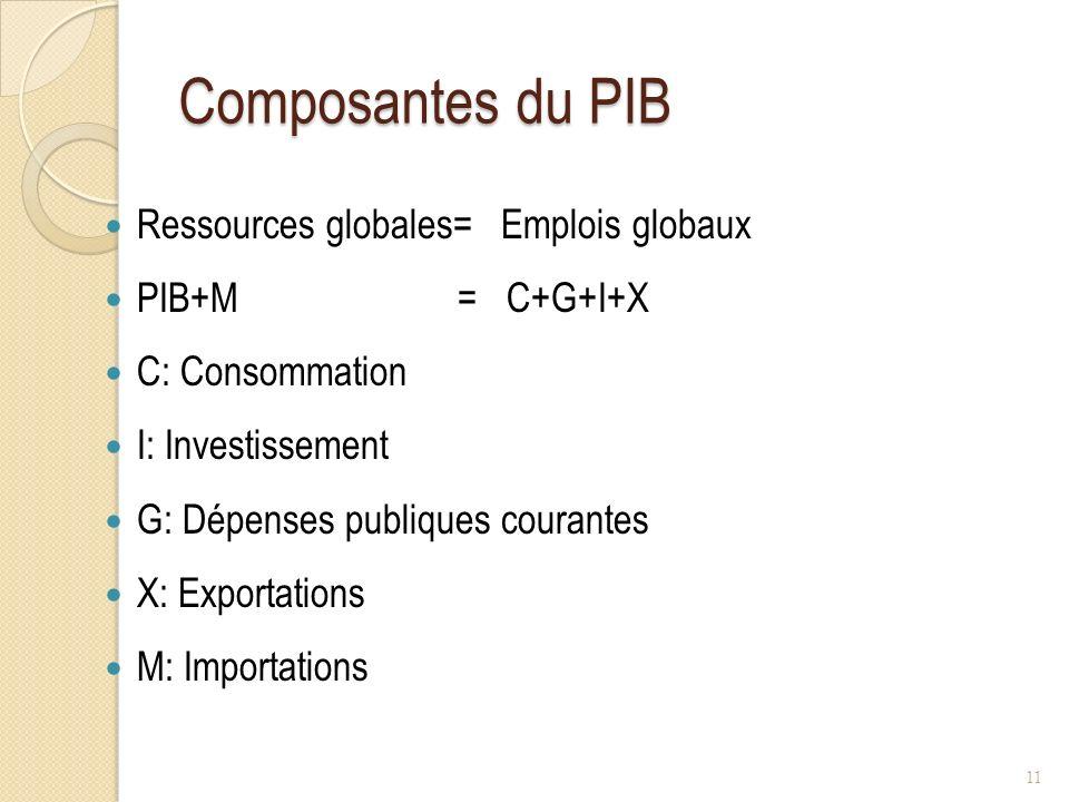 Composantes du PIB Ressources globales= Emplois globaux PIB+M = C+G+I+X C: Consommation I: Investissement G: Dépenses publiques courantes X: Exportations M: Importations 11