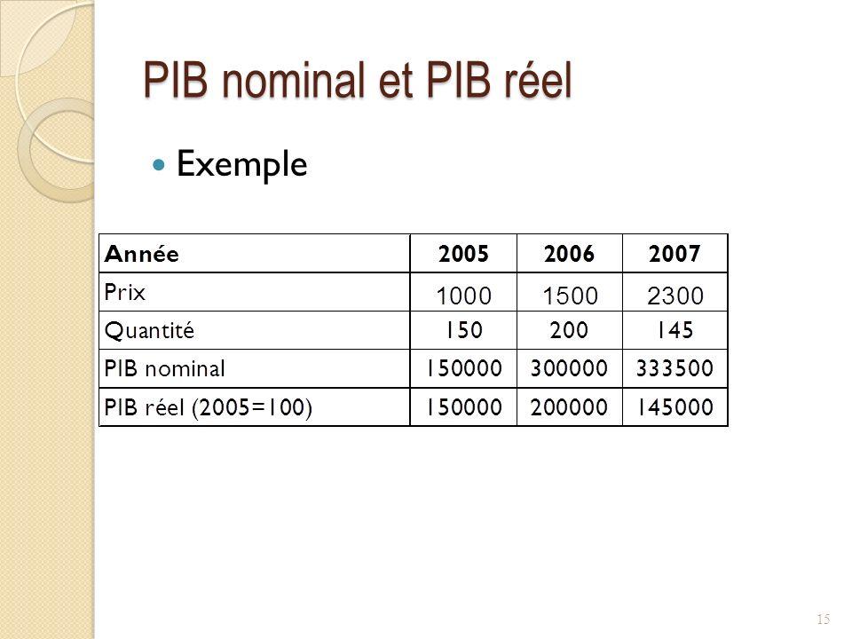 PIB nominal et PIB réel Exemple 15