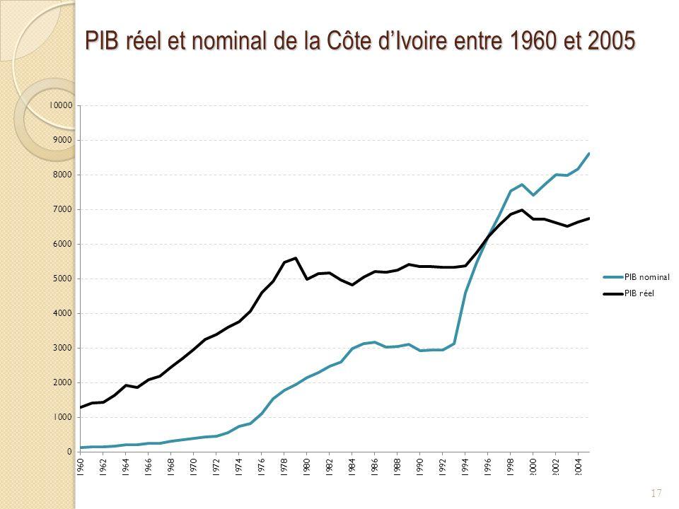 PIB réel et nominal de la Côte dIvoire entre 1960 et 2005 17