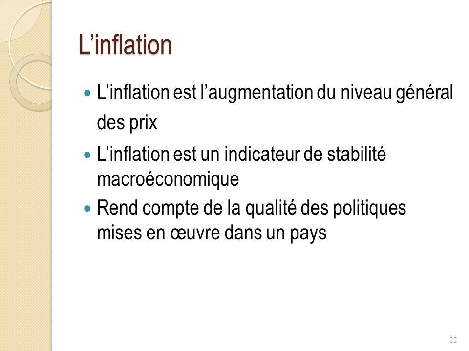 Linflation Linflation est laugmentation du niveau général des prix Linflation est un indicateur de stabilité macroéconomique Rend compte de la qualité des politiques mises en œuvre dans un pays 22