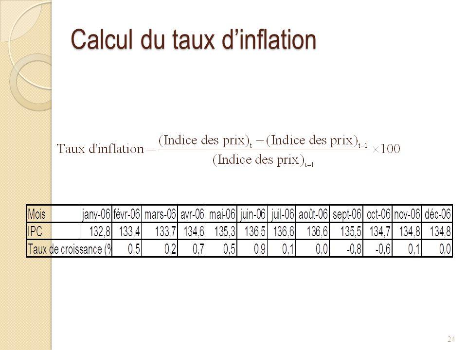 Calcul du taux dinflation 24