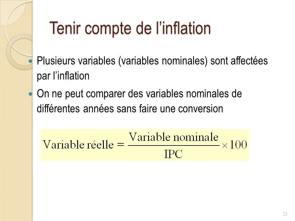 Tenir compte de linflation Plusieurs variables (variables nominales) sont affectées par linflation On ne peut comparer des variables nominales de différentes années sans faire une conversion 25