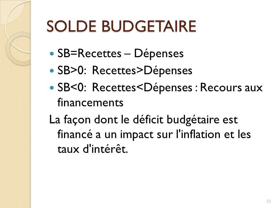 SOLDE BUDGETAIRE SB=Recettes – Dépenses SB>0: Recettes>Dépenses SB<0: Recettes<Dépenses : Recours aux financements La façon dont le déficit budgétaire est financé a un impact sur l inflation et les taux d intérêt.
