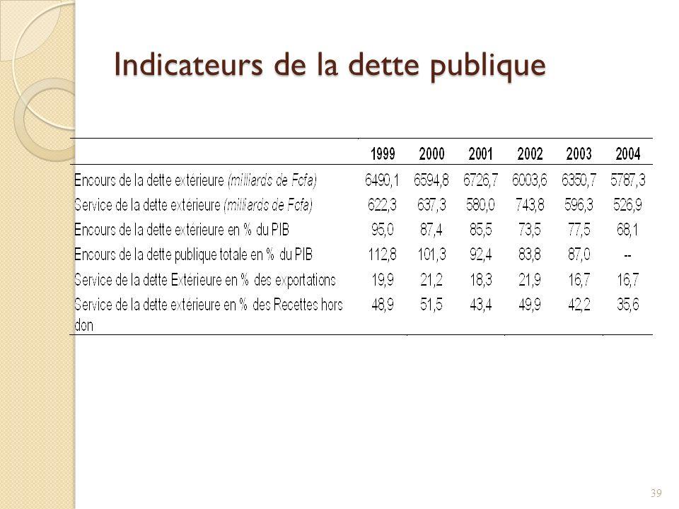Indicateurs de la dette publique 39