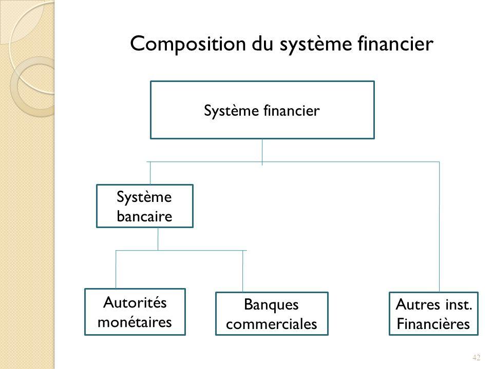 Composition du système financier Système financier Système bancaire Autorités monétaires Banques commerciales Autres inst.