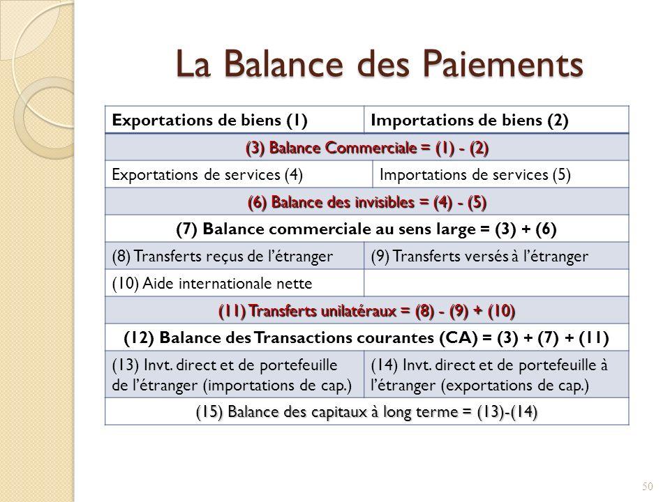 La Balance des Paiements Exportations de biens (1)Importations de biens (2) (3) Balance Commerciale = (1) - (2) Exportations de services (4)Importations de services (5) (6) Balance des invisibles = (4) - (5) (7) Balance commerciale au sens large = (3) + (6) (8) Transferts reçus de létranger(9) Transferts versés à létranger (10) Aide internationale nette (11) Transferts unilatéraux = (8) - (9) + (10) (12) Balance des Transactions courantes (CA) = (3) + (7) + (11) (13) Invt.