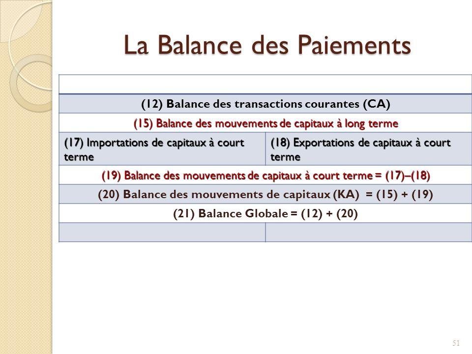 La Balance des Paiements (12) Balance des transactions courantes (CA) (15) Balance des mouvements de capitaux à long terme (17) Importations de capitaux à court terme (18) Exportations de capitaux à court terme (19) Balance des mouvements de capitaux à court terme = (17)–(18) (20) Balance des mouvements de capitaux (KA) = (15) + (19) (21) Balance Globale = (12) + (20) 51